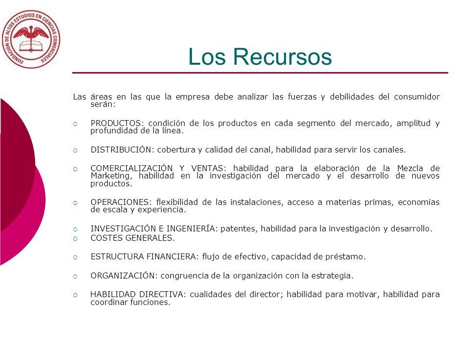Los Recursos Las áreas en las que la empresa debe analizar las fuerzas y debilidades del consumidor serán: PRODUCTOS: condición de los productos en ca