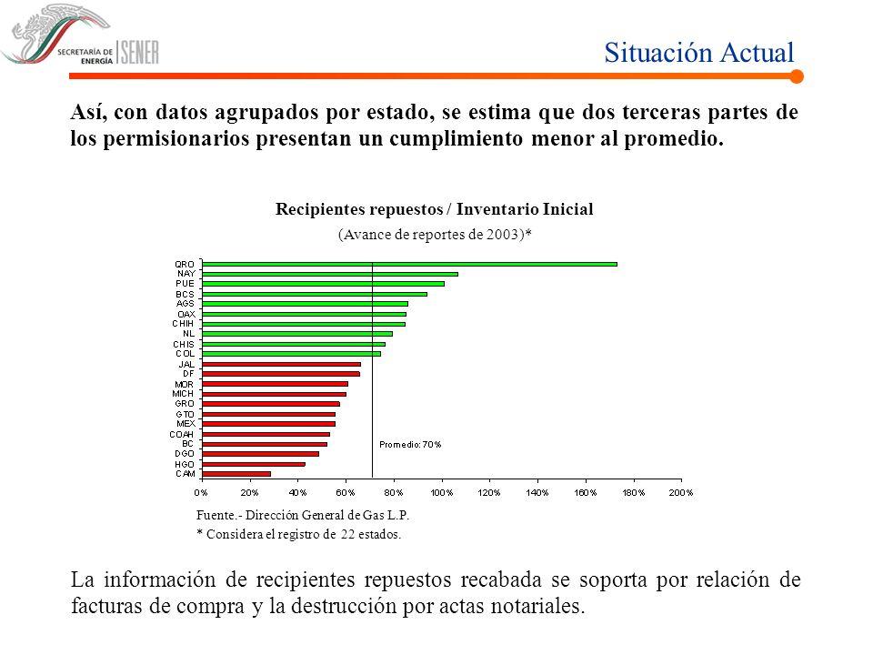 Situación Actual Así, con datos agrupados por estado, se estima que dos terceras partes de los permisionarios presentan un cumplimiento menor al prome