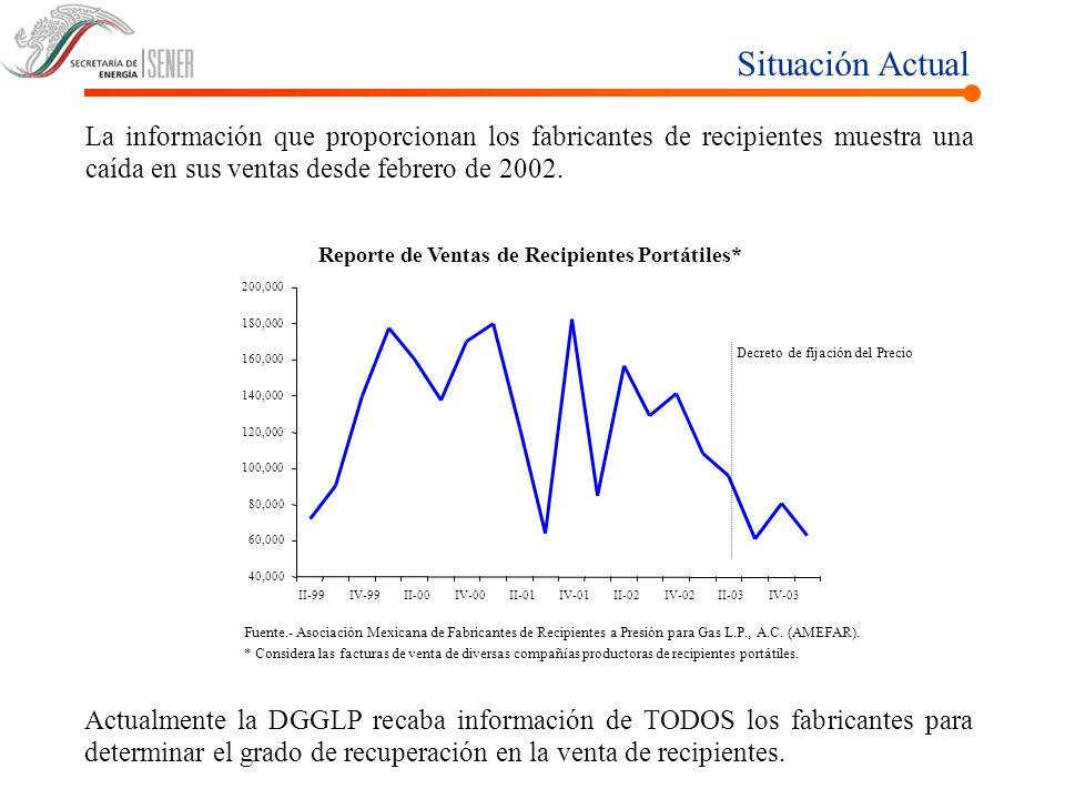 Situación Actual La información que proporcionan los fabricantes de recipientes muestra una caída en sus ventas desde febrero de 2002. Reporte de Vent