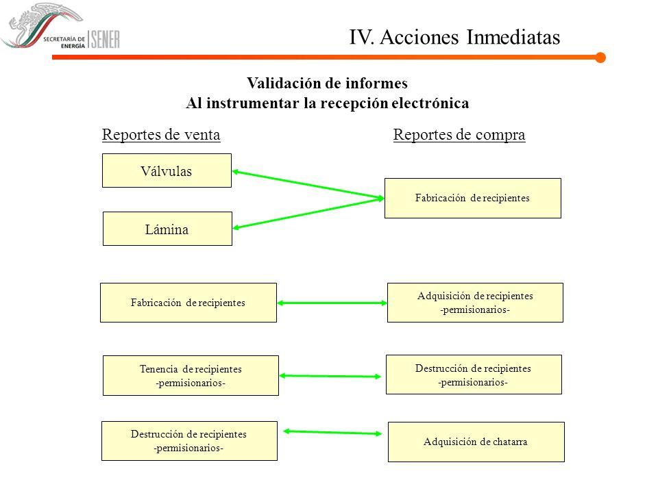 IV. Acciones Inmediatas Reportes de venta Válvulas Fabricación de recipientes Lámina Fabricación de recipientes Adquisición de recipientes -permisiona