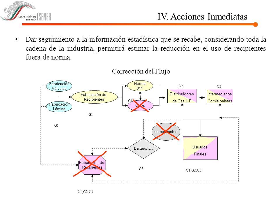 IV. Acciones Inmediatas Dar seguimiento a la información estadística que se recabe, considerando toda la cadena de la industria, permitirá estimar la
