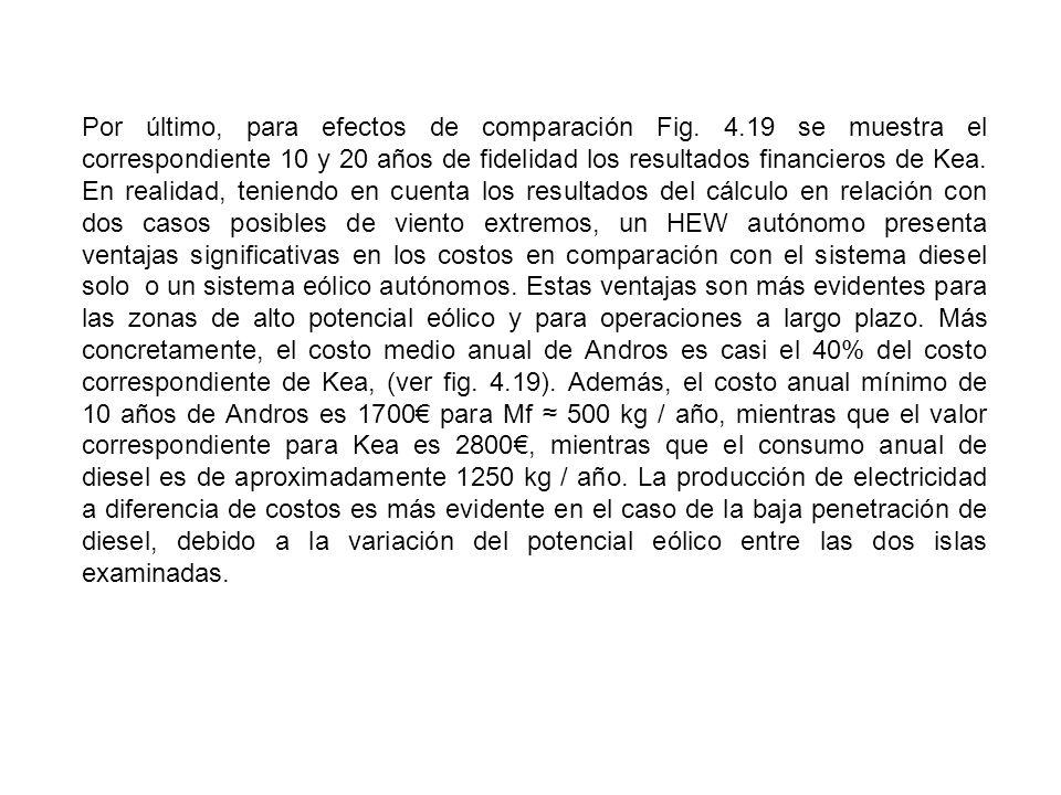 Por último, para efectos de comparación Fig. 4.19 se muestra el correspondiente 10 y 20 años de fidelidad los resultados financieros de Kea. En realid