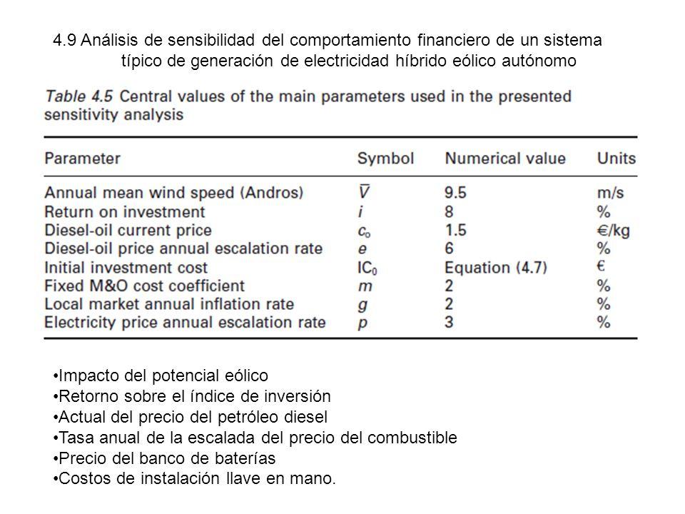 4.9 Análisis de sensibilidad del comportamiento financiero de un sistema típico de generación de electricidad híbrido eólico autónomo Impacto del pote