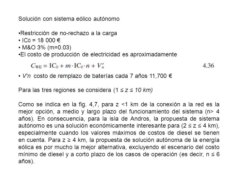 Solución con sistema eólico autónomo Restricción de no-rechazo a la carga IC 0 = 18 000 M&O 3% (m=0.03) El costo de producción de electricidad es apro