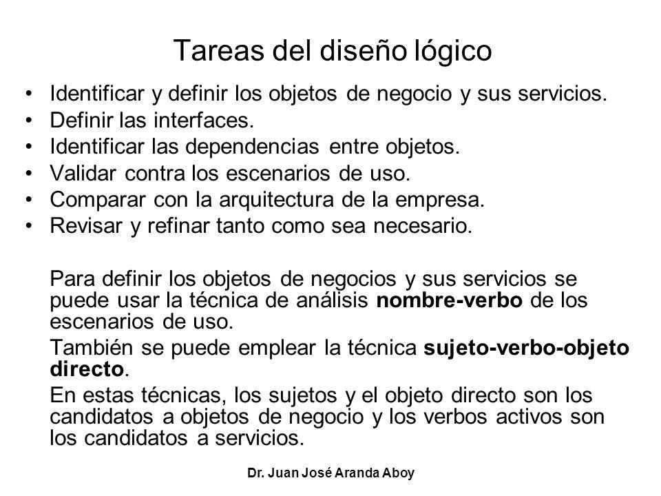 Dr. Juan José Aranda Aboy Tareas del diseño lógico Identificar y definir los objetos de negocio y sus servicios. Definir las interfaces. Identificar l