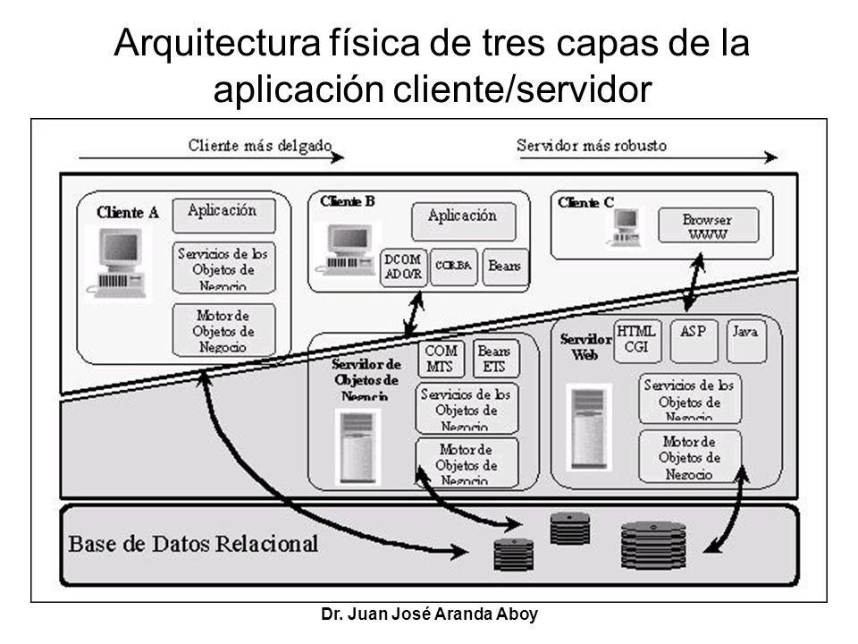 Dr. Juan José Aranda Aboy Arquitectura física de tres capas de la aplicación cliente/servidor
