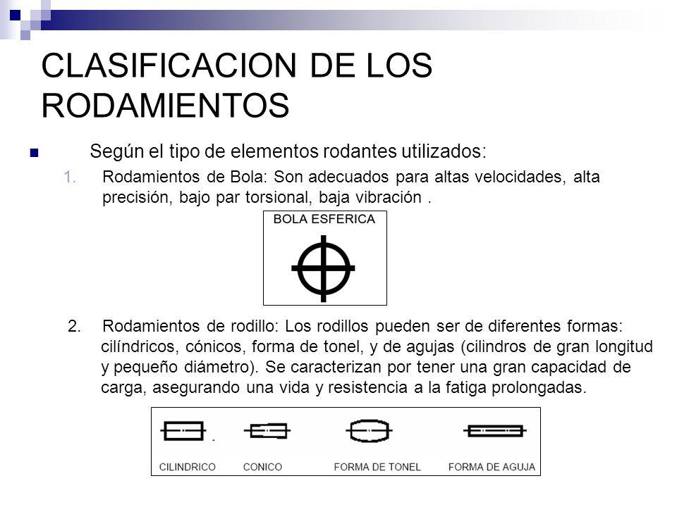 CLASIFICACION DE LOS RODAMIENTOS Según el tipo de elementos rodantes utilizados: 1.Rodamientos de Bola: Son adecuados para altas velocidades, alta pre