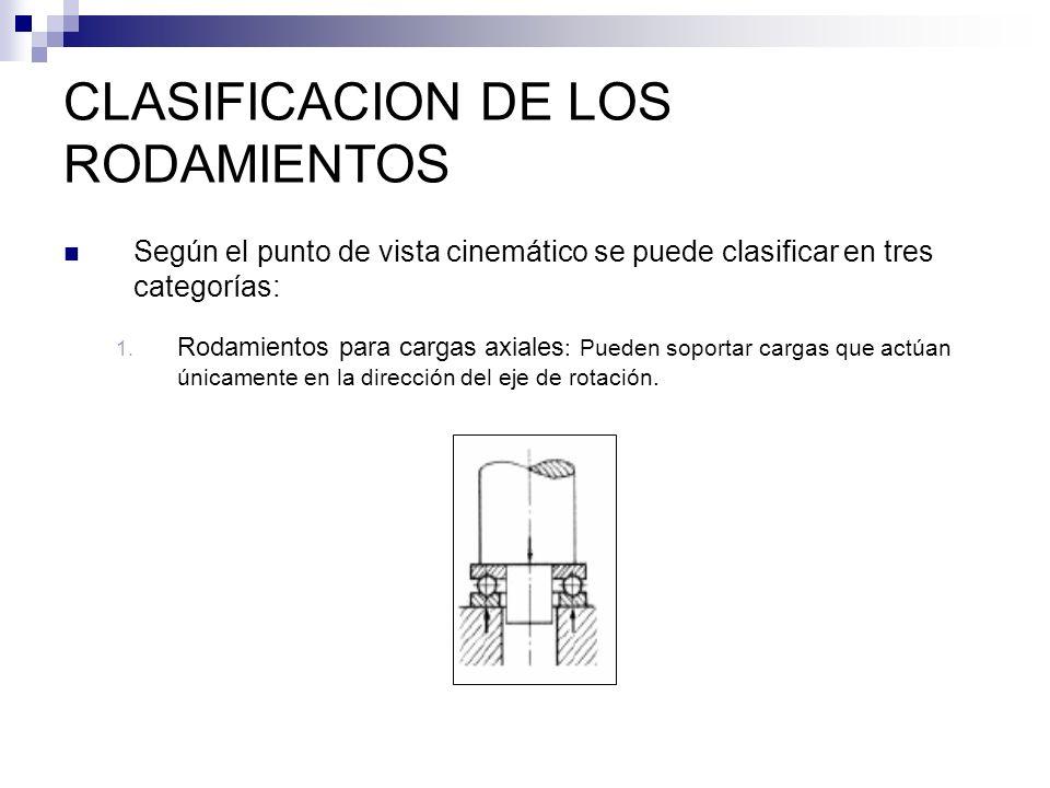 CLASIFICACION DE LOS RODAMIENTOS Según el punto de vista cinemático se puede clasificar en tres categorías: 1. Rodamientos para cargas axiales : Puede
