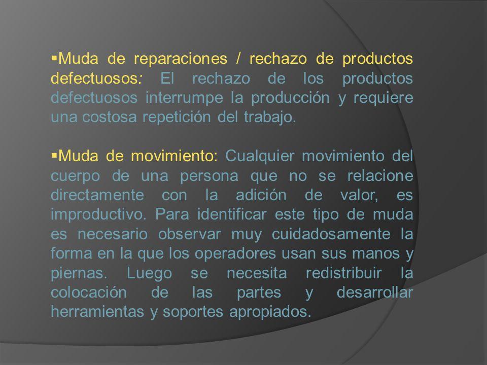 Muda de reparaciones / rechazo de productos defectuosos: El rechazo de los productos defectuosos interrumpe la producción y requiere una costosa repet