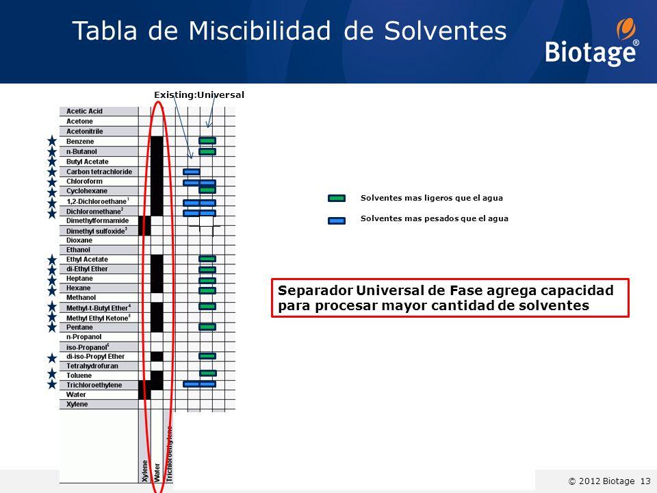 © 2012 Biotage 13 Tabla de Miscibilidad de Solventes Existing:Universal Solventes mas pesados que el agua Solventes mas ligeros que el agua Separador