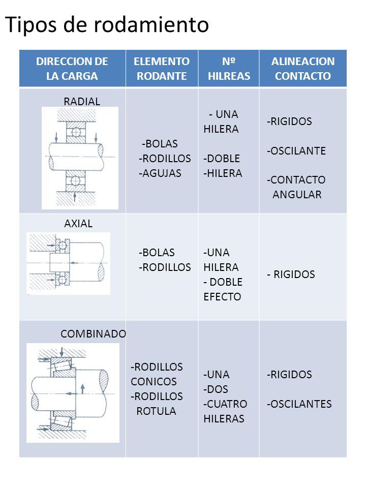 DIRECCION DE LA CARGA ELEMENTO RODANTE Nº HILREAS ALINEACION CONTACTO -BOLAS -RODILLOS -AGUJAS - UNA HILERA -DOBLE -HILERA -RIGIDOS -OSCILANTE -CONTAC