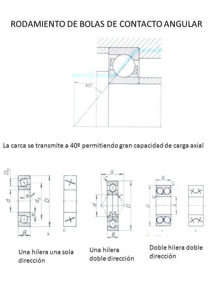 RODAMIENTO DE BOLAS DE CONTACTO ANGULAR La carca se transmite a 40º permitiendo gran capacidad de carga axial Una hilera una sola dirección Una hilera