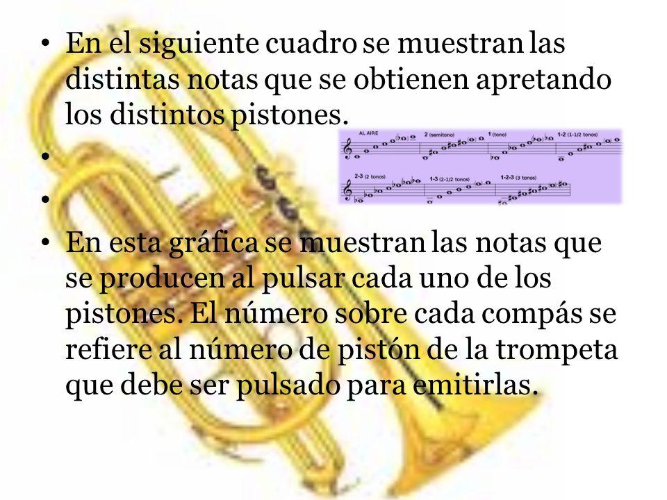 En el siguiente cuadro se muestran las distintas notas que se obtienen apretando los distintos pistones. En esta gráfica se muestran las notas que se