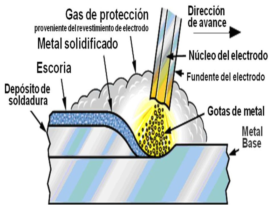 El calor utilizado en la soldadura eléctrica por arco, procede de un arco eléctrico que se produce al saltar la electricidad a través del aire, desde el extremo del electrodo hasta el metal base.
