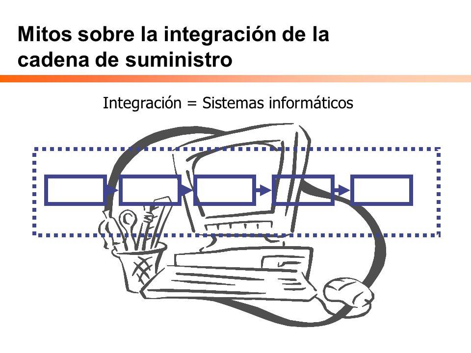 Mitos sobre la integración de la cadena de suministro Integración = Sistemas informáticos