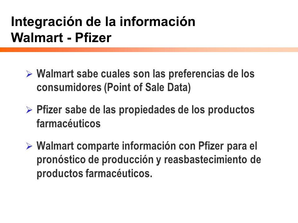 Integración de la información Walmart - Pfizer Walmart sabe cuales son las preferencias de los consumidores (Point of Sale Data) Pfizer sabe de las pr