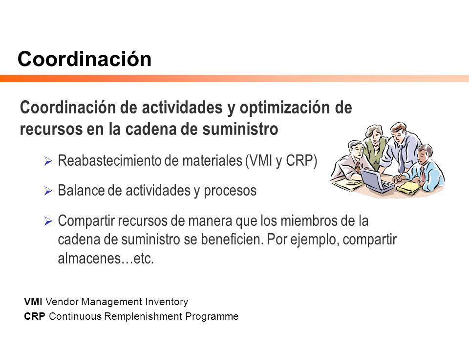 Coordinación Coordinación de actividades y optimización de recursos en la cadena de suministro Reabastecimiento de materiales (VMI y CRP) Balance de a