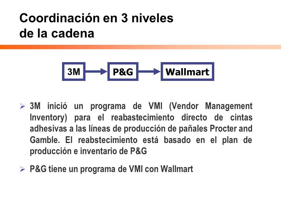 Coordinación en 3 niveles de la cadena 3M inició un programa de VMI (Vendor Management Inventory) para el reabastecimiento directo de cintas adhesivas