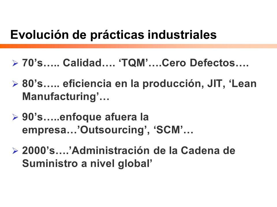Evolución de prácticas industriales 70s….. Calidad…. TQM….Cero Defectos…. 80s….. eficiencia en la producción, JIT, Lean Manufacturing… 90s…..enfoque a