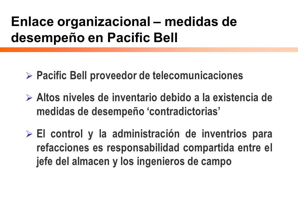 Enlace organizacional – medidas de desempeño en Pacific Bell Pacific Bell proveedor de telecomunicaciones Altos niveles de inventario debido a la exis