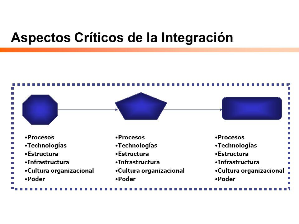 Aspectos Críticos de la Integración Procesos Technologías Estructura Infrastructura Cultura organizacional Poder Procesos Technologías Estructura Infr