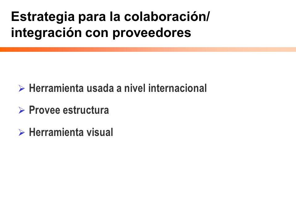 Estrategia para la colaboración/ integración con proveedores Herramienta usada a nivel internacional Provee estructura Herramienta visual