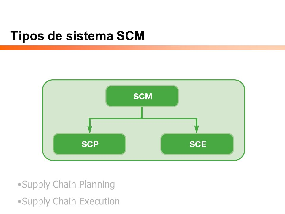 Tipos de sistema SCM Supply Chain Planning Supply Chain Execution