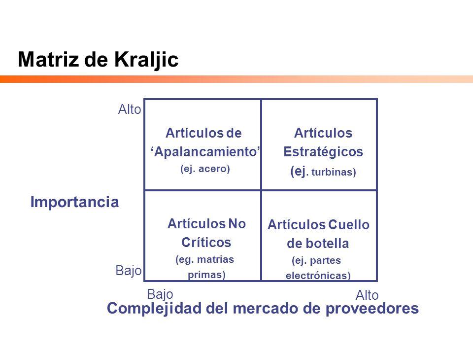 Matriz de Kraljic Importancia Complejidad del mercado de proveedores Artículos No Críticos (eg. matrias primas) Artículos Cuello de botella (ej. parte