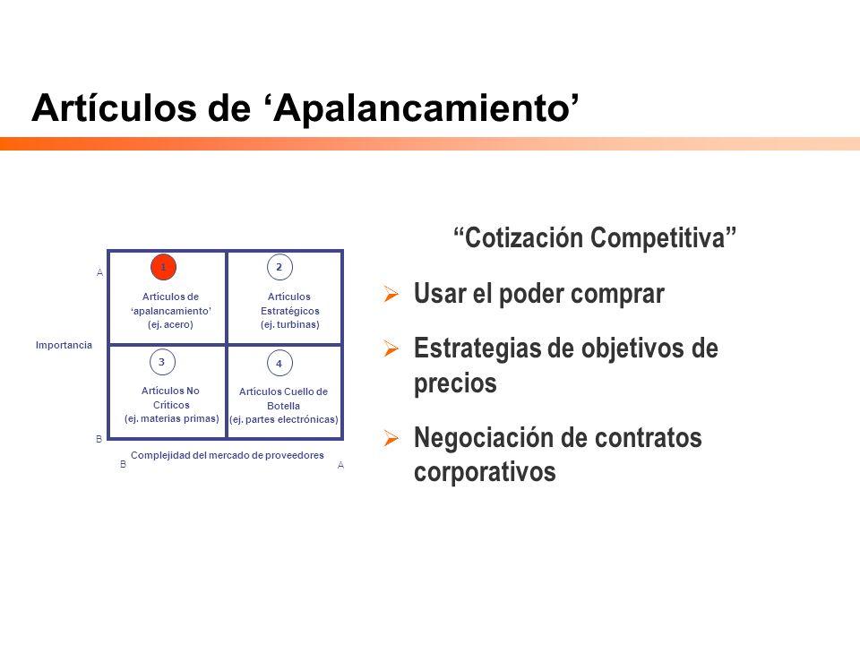 Artículos de Apalancamiento Importancia Complejidad del mercado de proveedores Artículos No Críticos (ej. materias primas) Artículos Cuello de Botella