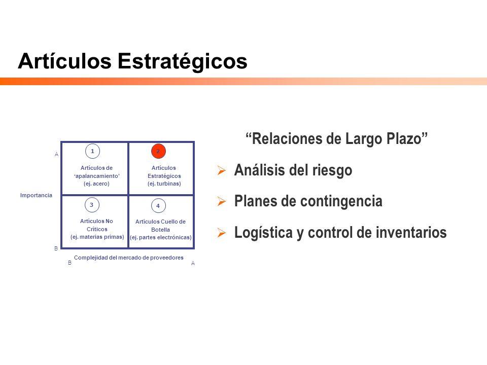 Artículos Estratégicos Relaciones de Largo Plazo Análisis del riesgo Planes de contingencia Logística y control de inventarios Importancia Complejidad
