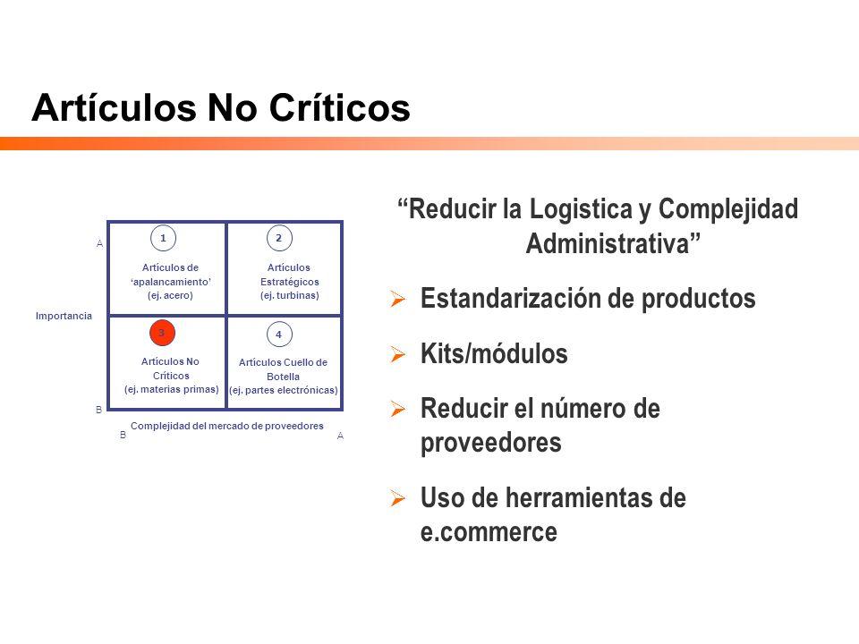 Artículos No Críticos Reducir la Logistica y Complejidad Administrativa Estandarización de productos Kits/módulos Reducir el número de proveedores Uso