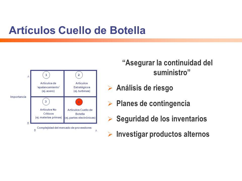 Artículos Cuello de Botella Asegurar la continuidad del suministro Análisis de riesgo Planes de contingencia Seguridad de los inventarios Investigar p