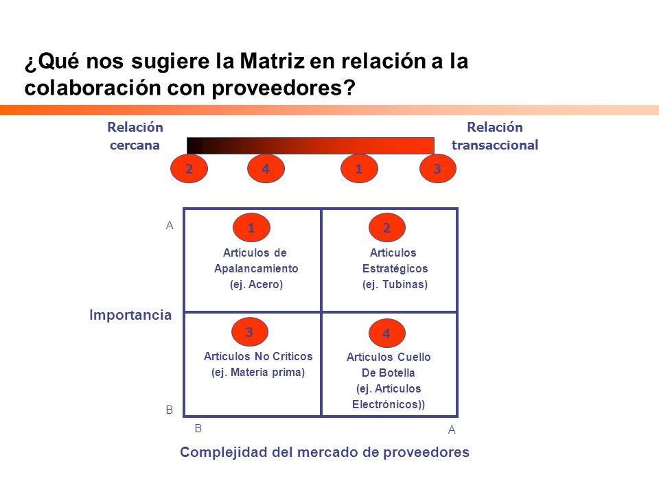 ¿Qué nos sugiere la Matriz en relación a la colaboración con proveedores? Relación cercana Relación transaccional Importancia Complejidad del mercado