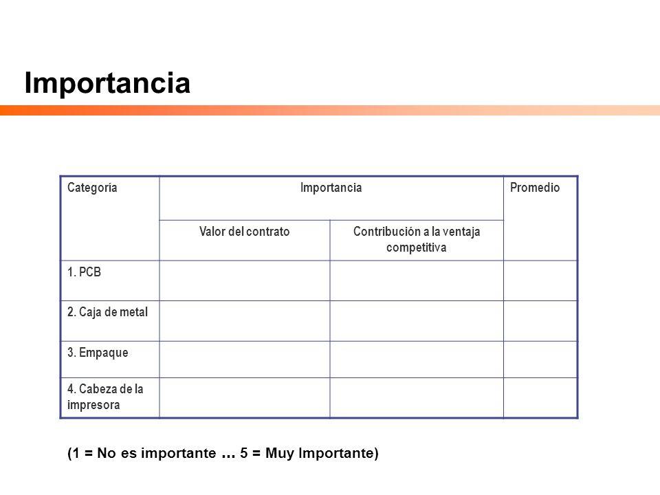 Importancia CategoríaImportanciaPromedio Valor del contratoContribución a la ventaja competitiva 1. PCB 2. Caja de metal 3. Empaque 4. Cabeza de la im