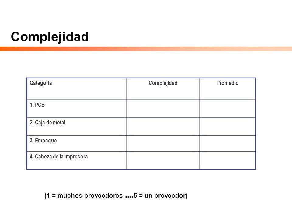 Complejidad CategoríaComplejidadPromedio 1. PCB 2. Caja de metal 3. Empaque 4. Cabeza de la impresora (1 = muchos proveedores …. 5 = un proveedor)