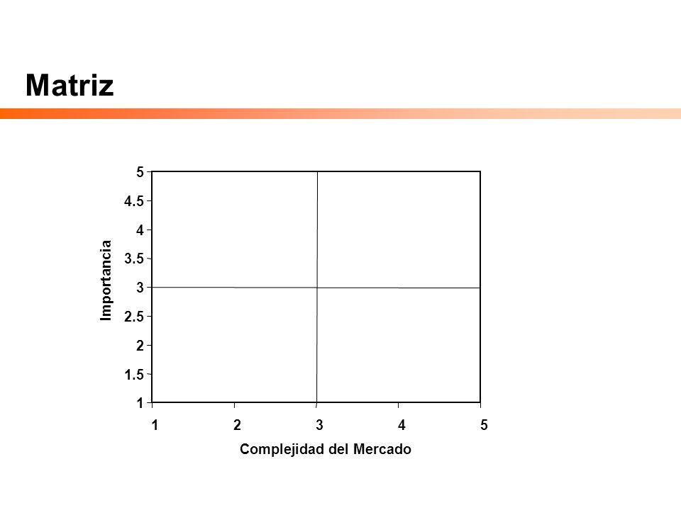 Matriz 1 1.5 2 2.5 3 3.5 4 4.5 5 12345 Complejidad del Mercado Importancia
