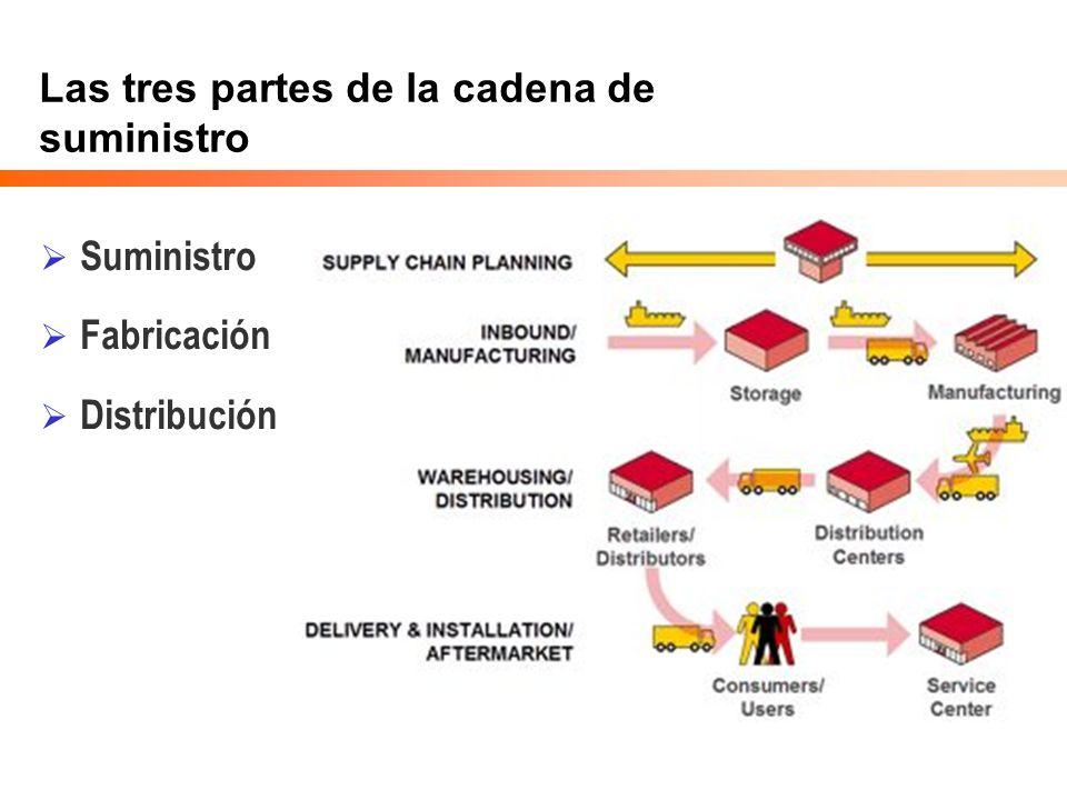 Las tres partes de la cadena de suministro Suministro Fabricación Distribución