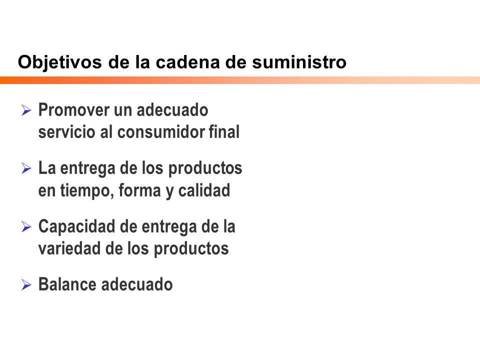 Objetivos de la cadena de suministro Promover un adecuado servicio al consumidor final La entrega de los productos en tiempo, forma y calidad Capacida