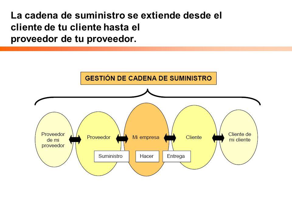 Caso Práctico Usando la información del caso Determinar la importancia (valor del contrato y contribución a la ventaja competitiva del producto) de las 4 categorías Determinar la complejidad (no.