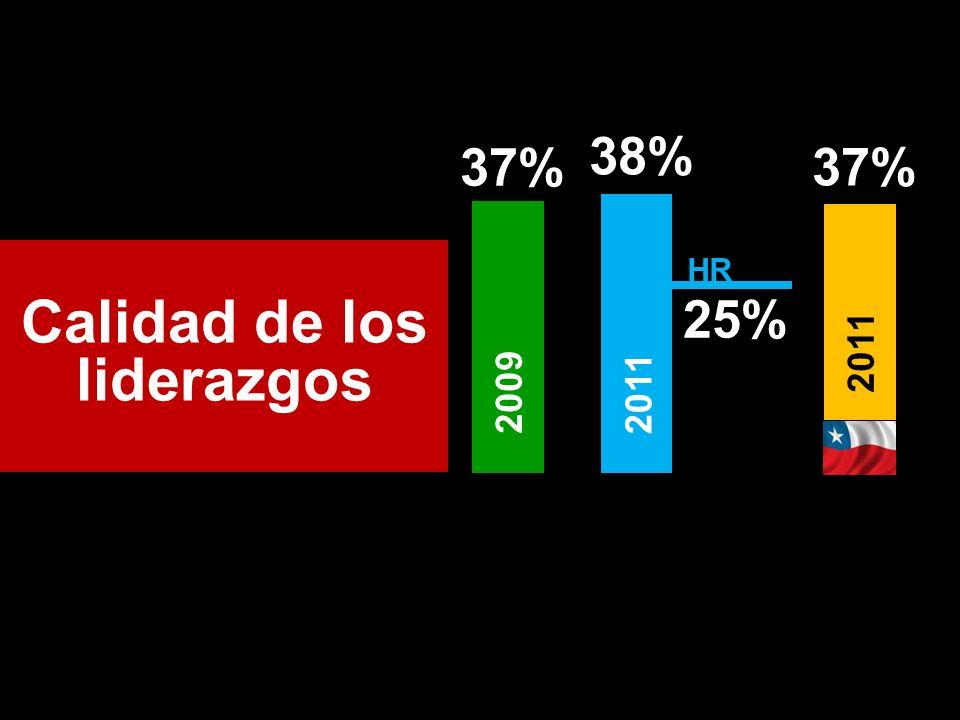 Calidad de los liderazgos 37% 2009 38% 2011 25% HR 37% 2011