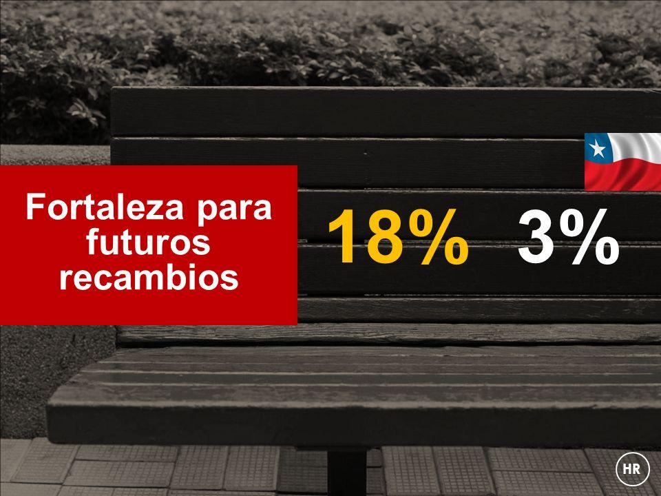18% Fortaleza para futuros recambios 3% HR