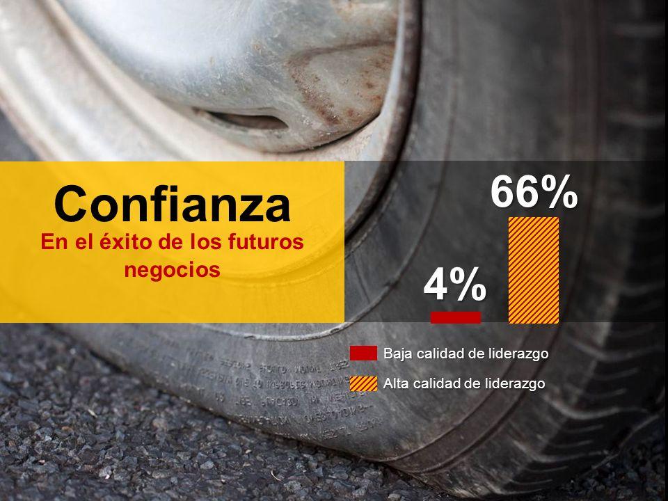 Confianza En el éxito de los futuros negocios4% 66% Baja calidad de liderazgo Alta calidad de liderazgo