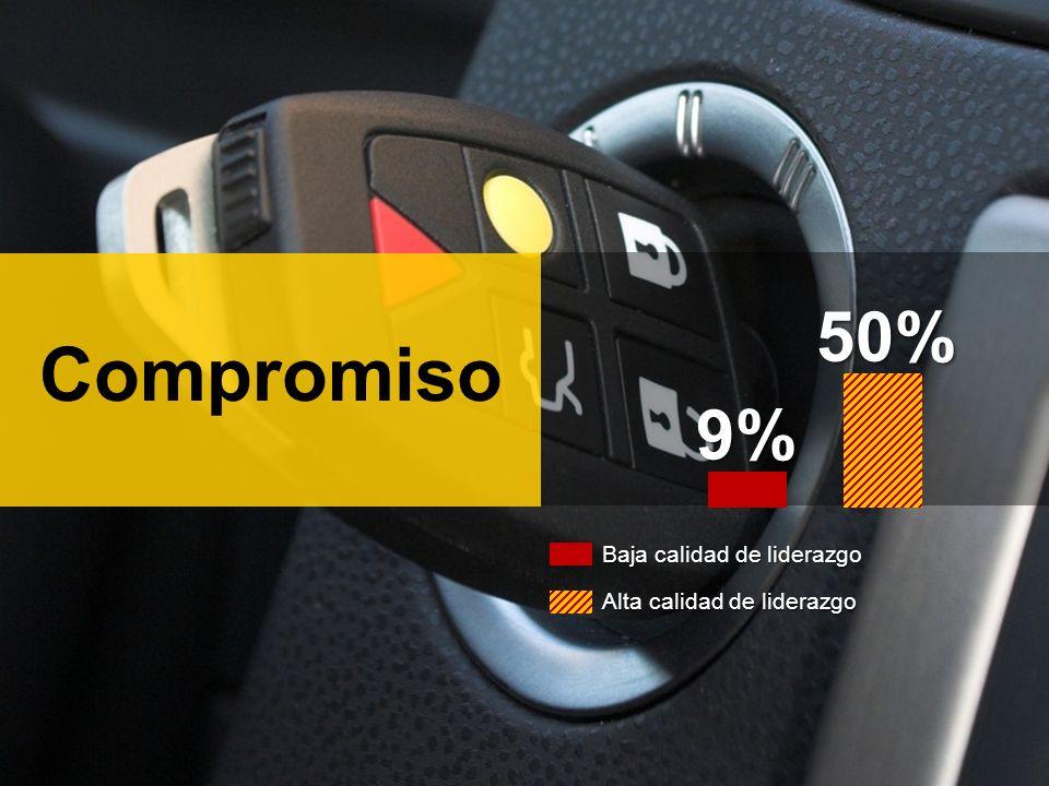 Compromiso9% 50% Baja calidad de liderazgo Alta calidad de liderazgo