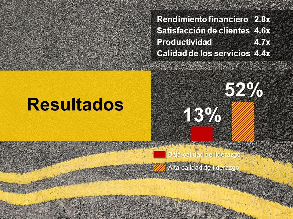 Resultados52% 13% Rendimiento financiero 2.8x Satisfacción de clientes4.6x Productividad4.7x Calidad de los servicios4.4x Baja calidad de liderazgo Alta calidad de liderazgo