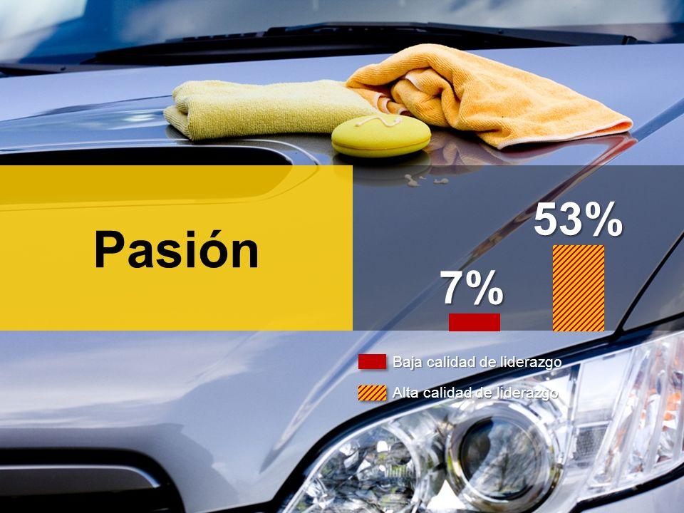 Pasión7% 53% Baja calidad de liderazgo Alta calidad de liderazgo
