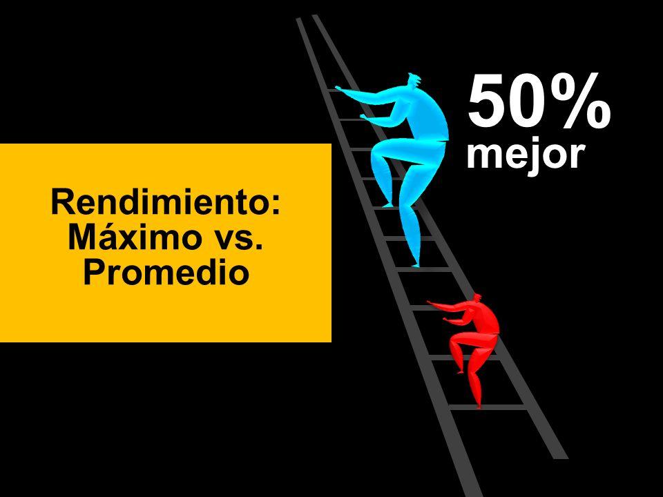 Rendimiento: Máximo vs. Promedio 50% mejor