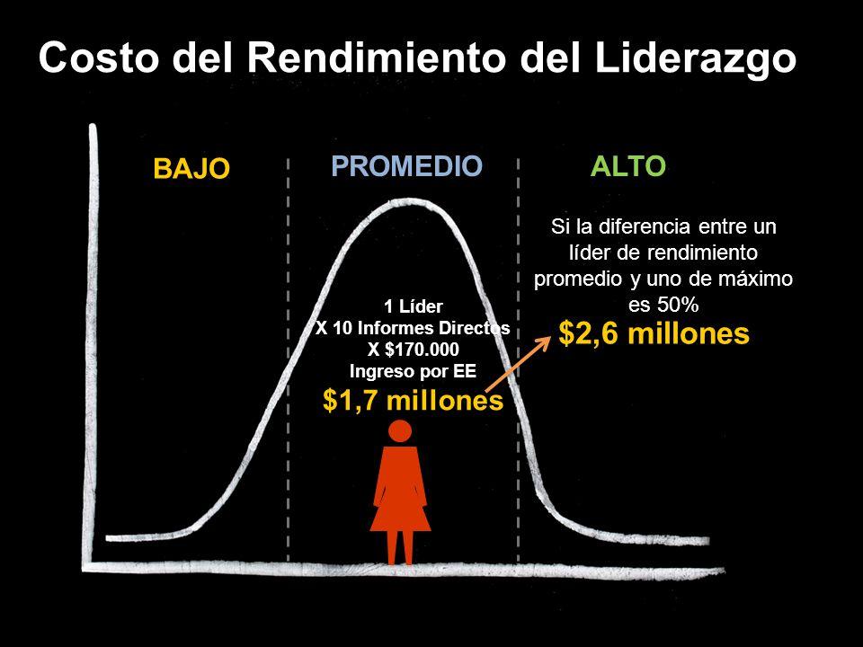 Costo del Rendimiento del Liderazgo PROMEDIOALTO BAJO 1 Líder X 10 Informes Directos X $170.000 Ingreso por EE $1,7 millones Si la diferencia entre un líder de rendimiento promedio y uno de máximo es 50% $2,6 millones