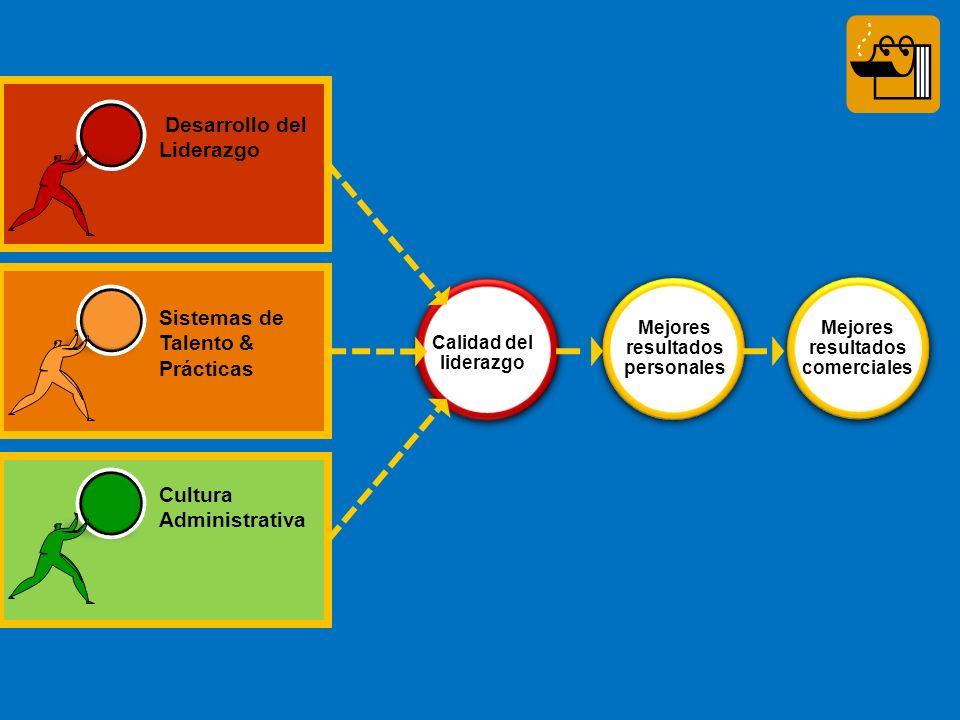 Mejores resultados comerciales Calidad del liderazgo Mejores resultados personales Sistemas de Talento & Prácticas Desarrollo del Liderazgo Cultura Administrativa