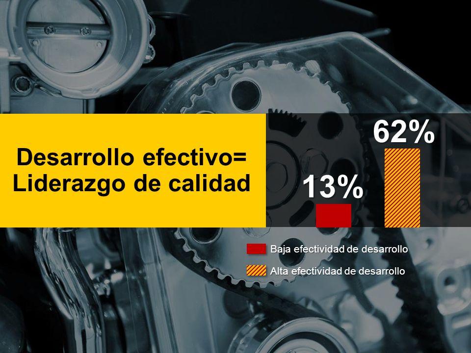 Desarrollo efectivo= Liderazgo de calidad13% 62% Baja efectividad de desarrollo Alta efectividad de desarrollo