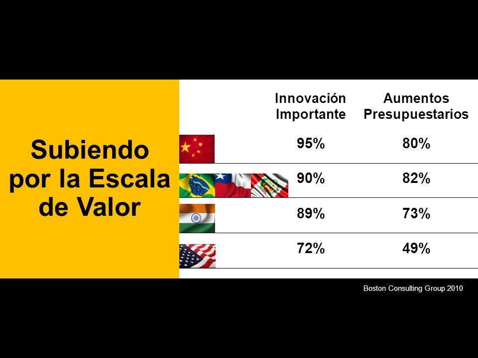 Innovación Importante 95% 90% 89% 72% Aumentos Presupuestarios 80% 82% 73% 49% Subiendo por la Escala de Valor Boston Consulting Group 2010